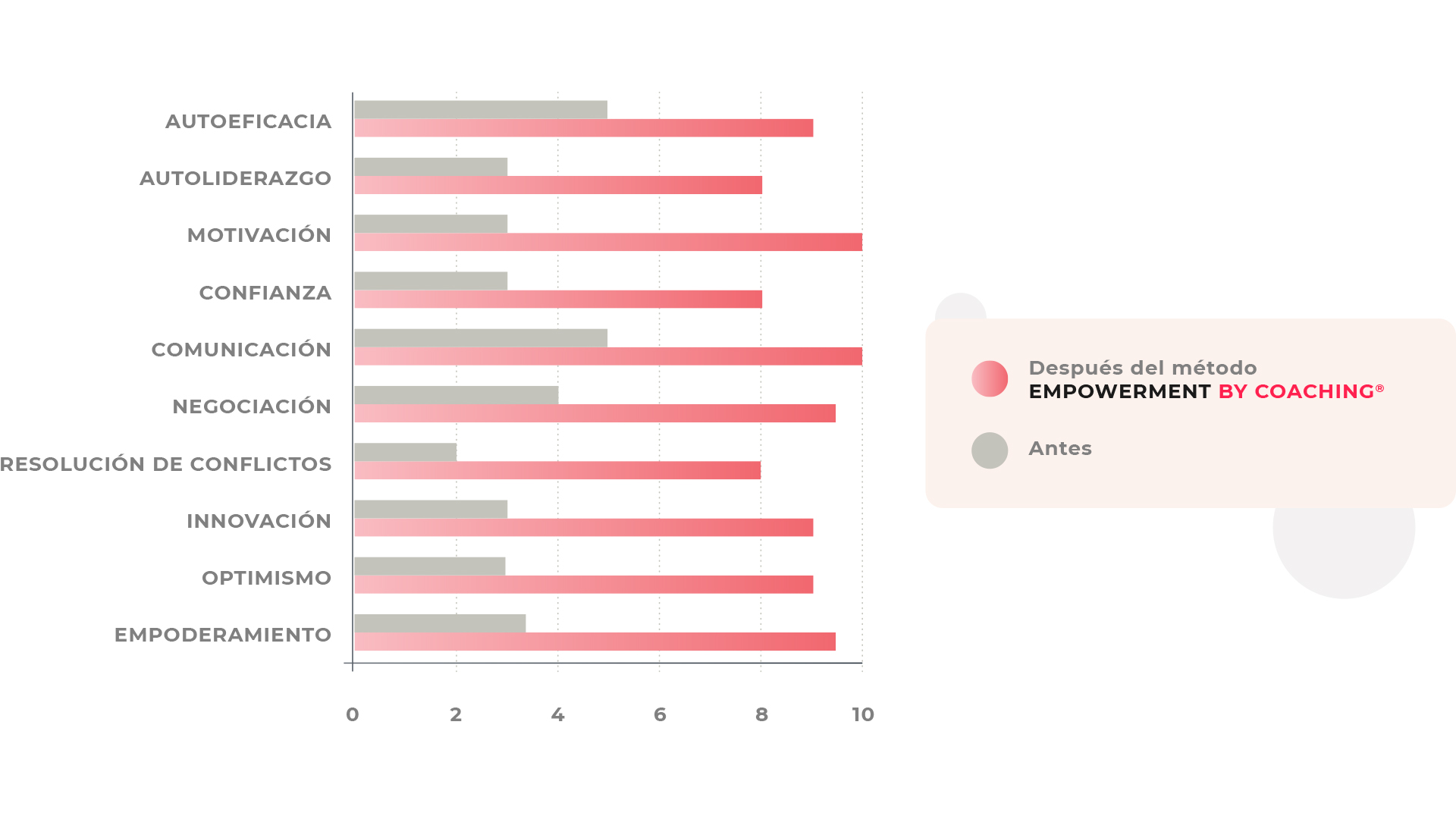 Resultados Empowerment by Coaching