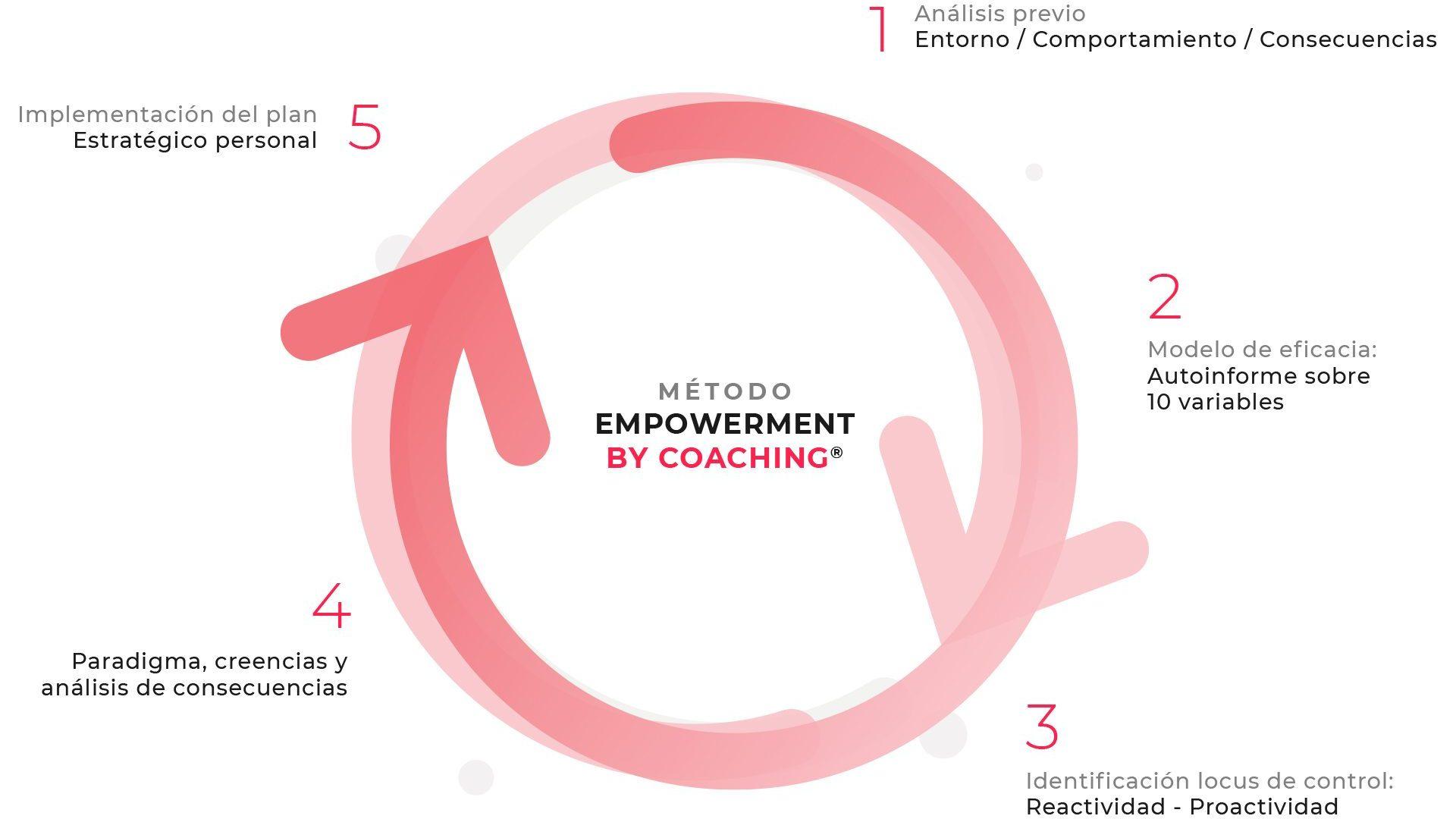 Método empowerment by coaching